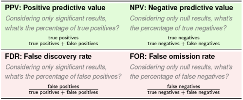 Table1_PPV-NPV-FDR-FOR_table