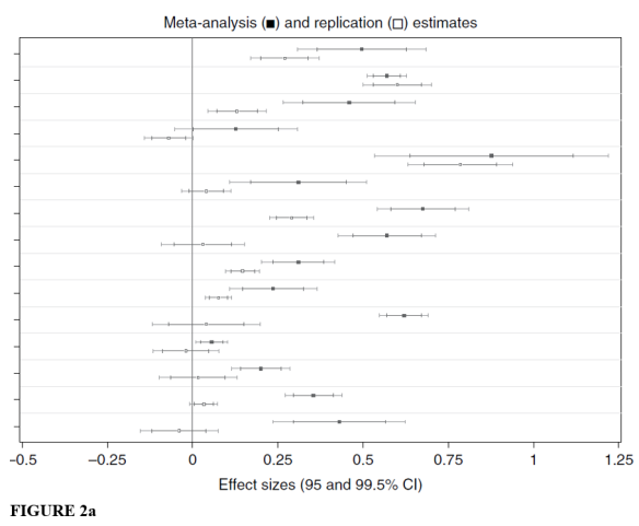 What Do Replications Tell Us About The Reliability Of Meta Analyses Evidence From Psychology The Replication Network